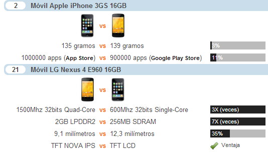 comparativa-3gs-nexus4-21-2
