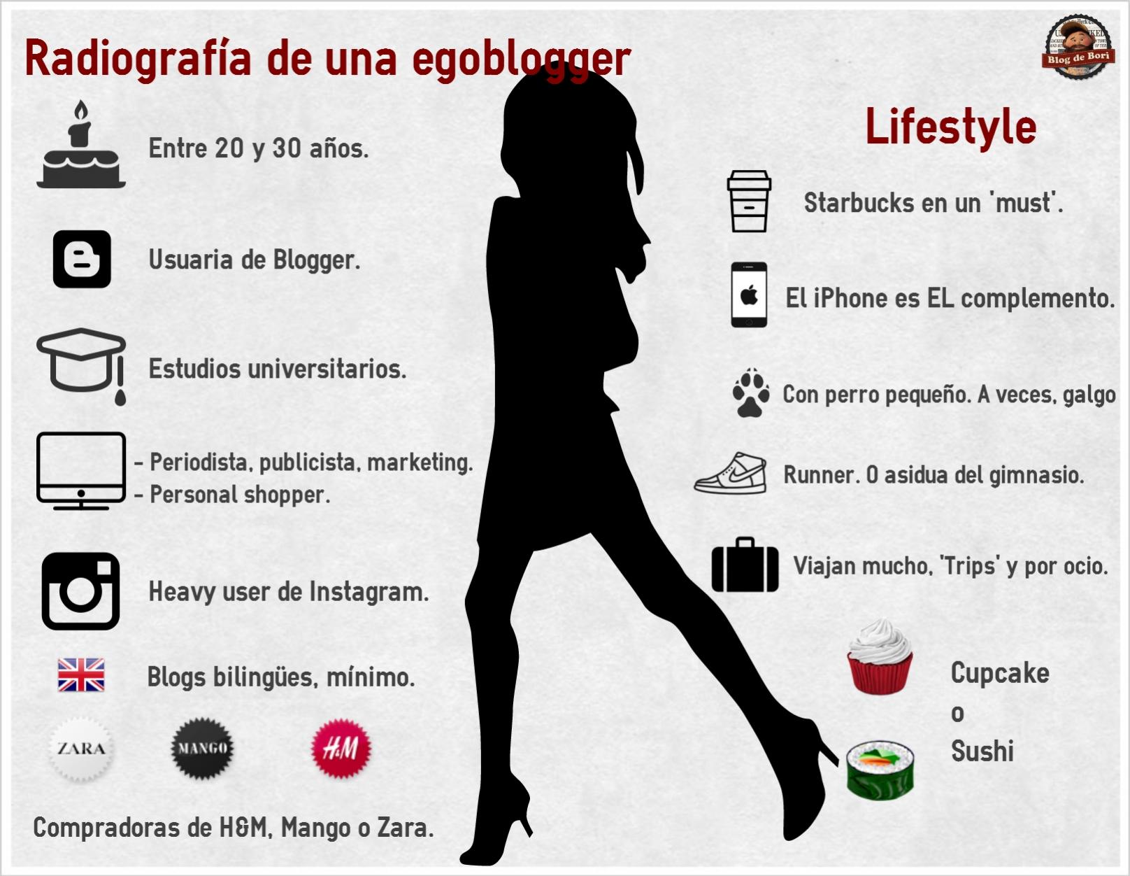 Egoblogger